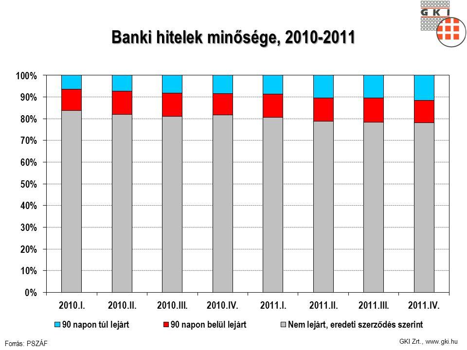 GKI Zrt., www.gki.hu Banki hitelek minősége, 2010-2011 Forrás: PSZÁF