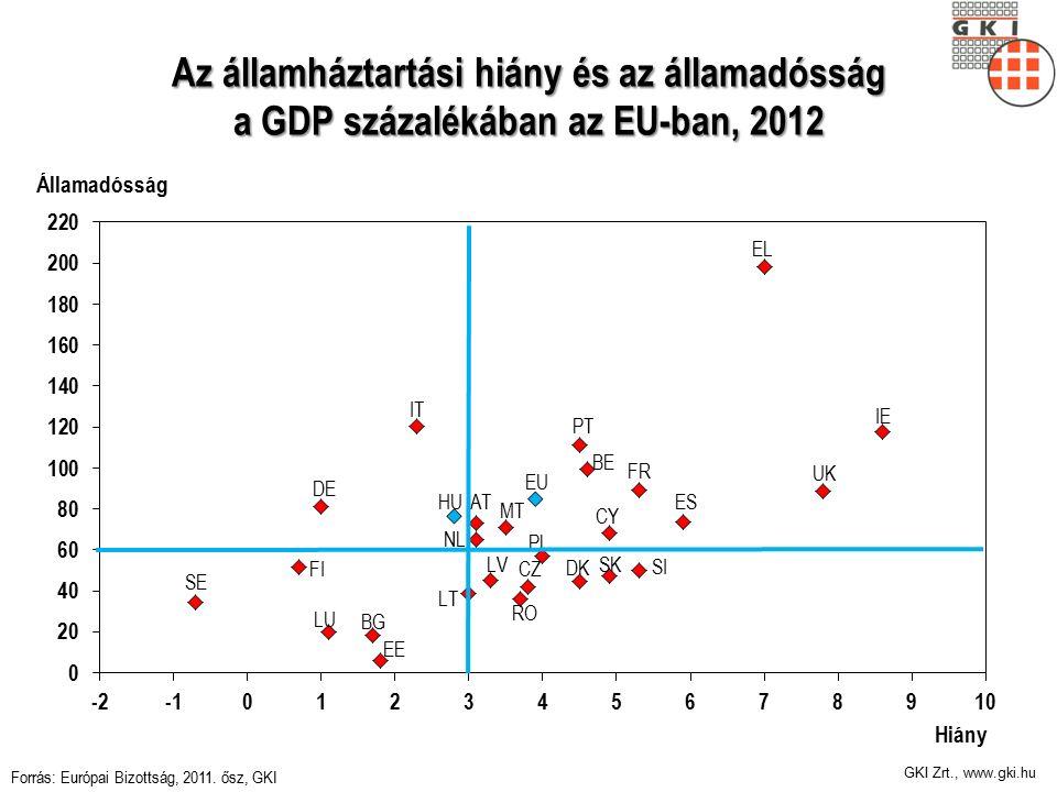 GKI Zrt., www.gki.hu Az államháztartási hiány és az államadósság a GDP százalékában az EU-ban, 2012 Forrás: Európai Bizottság, 2011.