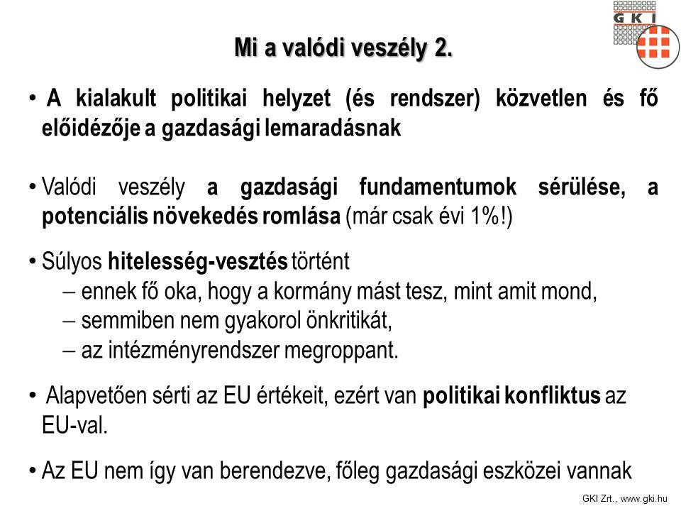GKI Zrt., www.gki.hu Mi a valódi veszély 2. Mi a valódi veszély 2.