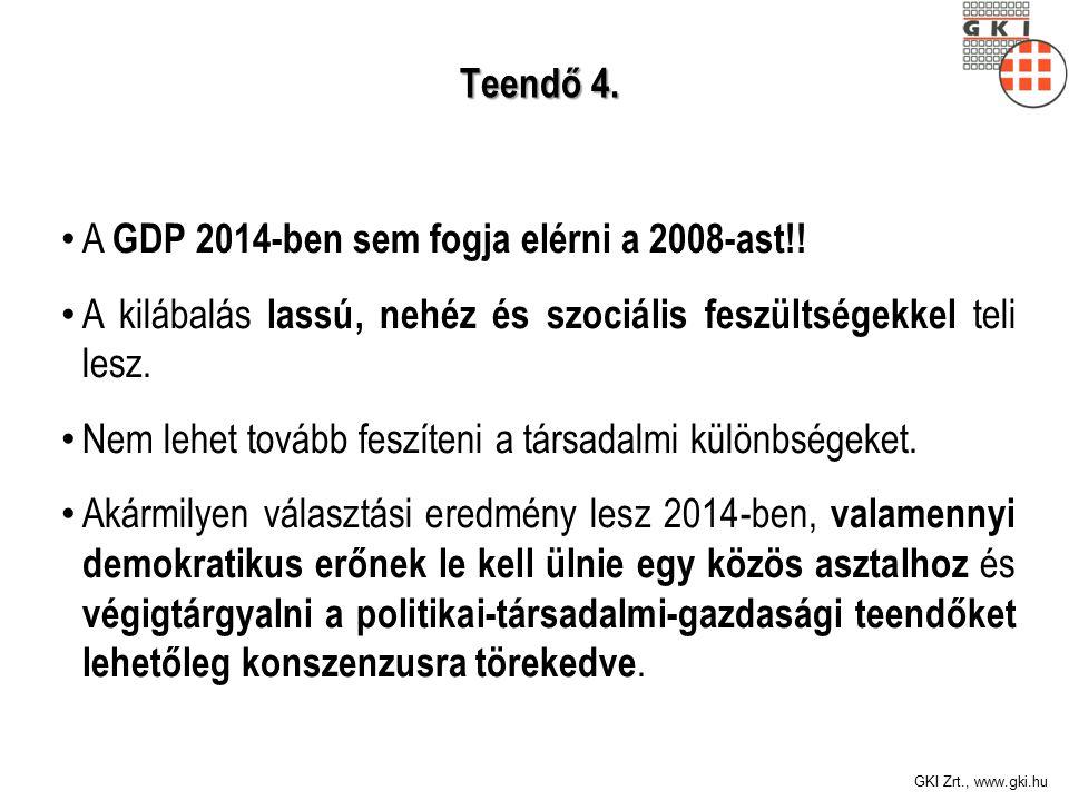 GKI Zrt., www.gki.hu Teendő 4. Teendő 4. A GDP 2014-ben sem fogja elérni a 2008-ast!.