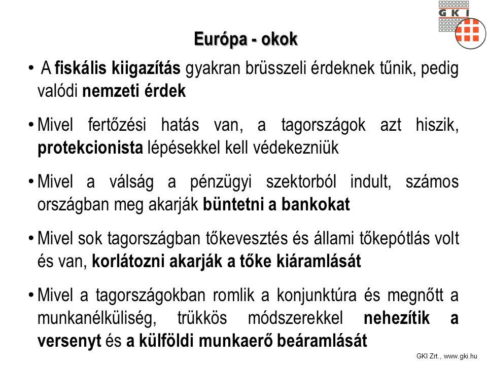 GKI Zrt., www.gki.hu Európa - okok Európa - okok A fiskális kiigazítás gyakran brüsszeli érdeknek tűnik, pedig valódi nemzeti érdek Mivel fertőzési hatás van, a tagországok azt hiszik, protekcionista lépésekkel kell védekezniük Mivel a válság a pénzügyi szektorból indult, számos országban meg akarják büntetni a bankokat Mivel sok tagországban tőkevesztés és állami tőkepótlás volt és van, korlátozni akarják a tőke kiáramlását Mivel a tagországokban romlik a konjunktúra és megnőtt a munkanélküliség, trükkös módszerekkel nehezítik a versenyt és a külföldi munkaerő beáramlását