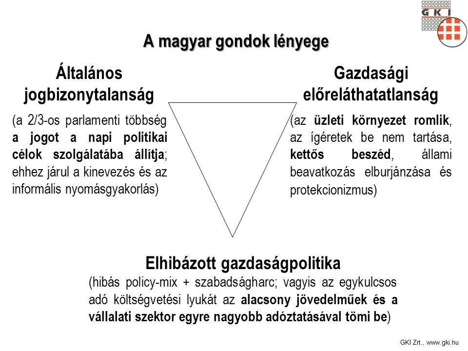 GKI Zrt., www.gki.hu A magyar gondok lényege A magyar gondok lényege Általános jogbizonytalanság (a 2/3-os parlamenti többség a jogot a napi politikai célok szolgálatába állítja ; ehhez járul a kinevezés és az informális nyomásgyakorlás) Gazdasági előreláthatatlanság (az üzleti környezet romlik, az ígéretek be nem tartása, kettős beszéd, állami beavatkozás elburjánzása és protekcionizmus) Elhibázott gazdaságpolitika (hibás policy-mix + szabadságharc; vagyis az egykulcsos adó költségvetési lyukát az alacsony jövedelműek és a vállalati szektor egyre nagyobb adóztatásával tömi be )