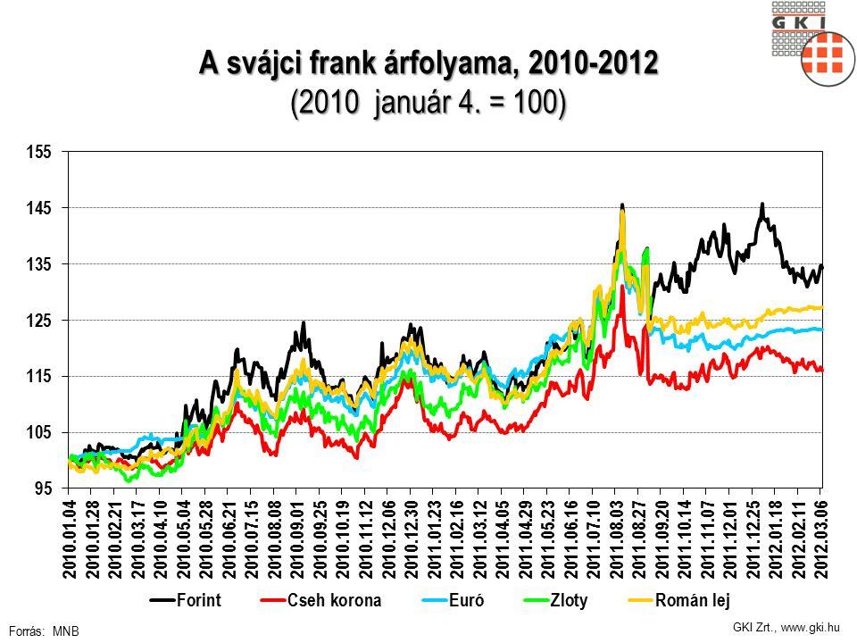 GKI Zrt., www.gki.hu A svájci frank árfolyama, 2010-2012 (2010 január 4. = 100) Forrás: MNB