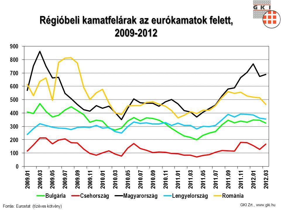 Régióbeli kamatfelárak az eurókamatok felett, 2009-2012 Forrás: Eurostat (tízéves kötvény)