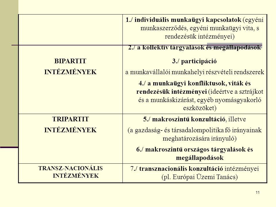 1./ individuális munkaügyi kapcsolatok (egyéni munkaszerződés, egyéni munkaügyi vita, s rendezésük intézményei) 2./ a kollektív tárgyalások és megállapodások BIPARTIT3./ participáció INTÉZMÉNYEKa munkavállalói munkahelyi részvételi rendszerek 4./ a munkaügyi konfliktusok, viták és rendezésük intézményei (ideértve a sztrájkot és a munkáskizárást, egyéb nyomásgyakorló eszközöket) TRIPARTIT5./ makroszintű konzultáció, illetve INTÉZMÉNYEK(a gazdaság- és társadalompolitika fő irányainak meghatározására irányuló) 6./ makroszintű országos tárgyalások és megállapodások TRANSZ-NACIONÁLIS INTÉZMÉNYEK 7./ transznacionális konzultáció intézményei (pl.