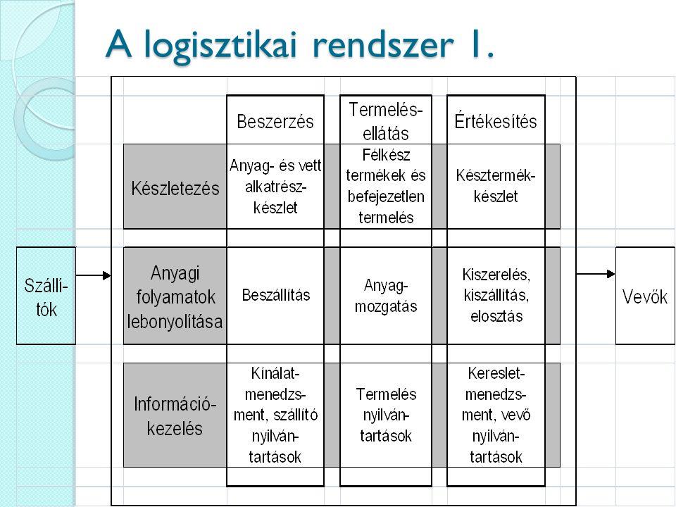 A logisztikai rendszer 1.