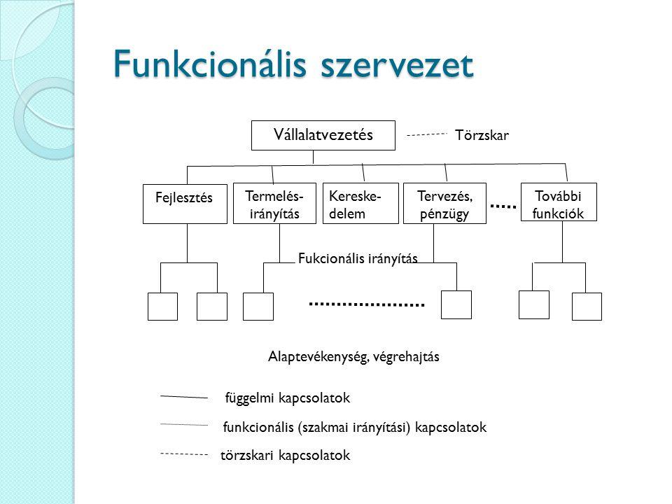 Funkcionális szervezet Vállalatvezetés Törzskar Fejlesztés Termelés- irányítás Kereske- delem Tervezés, pénzügy További funkciók Fukcionális irányítás