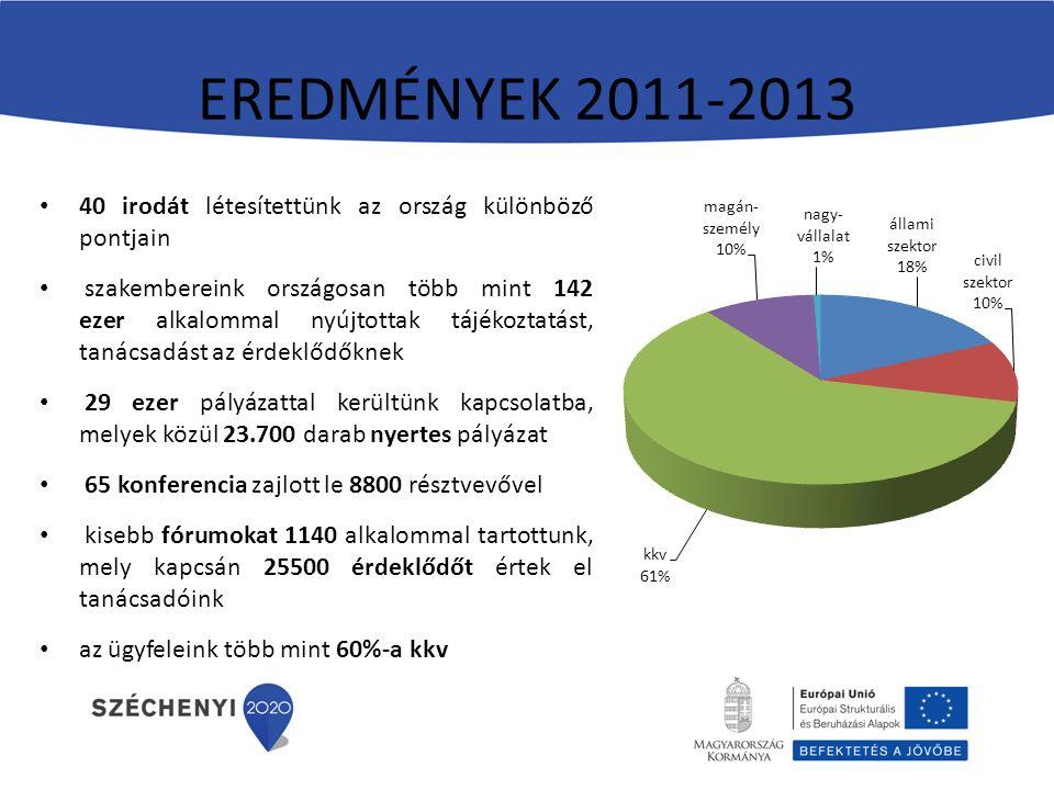 EREDMÉNYEK 2011-2013 40 irodát létesítettünk az ország különböző pontjain szakembereink országosan több mint 142 ezer alkalommal nyújtottak tájékoztatást, tanácsadást az érdeklődőknek 29 ezer pályázattal kerültünk kapcsolatba, melyek közül 23.700 darab nyertes pályázat 65 konferencia zajlott le 8800 résztvevővel kisebb fórumokat 1140 alkalommal tartottunk, mely kapcsán 25500 érdeklődőt értek el tanácsadóink az ügyfeleink több mint 60%-a kkv