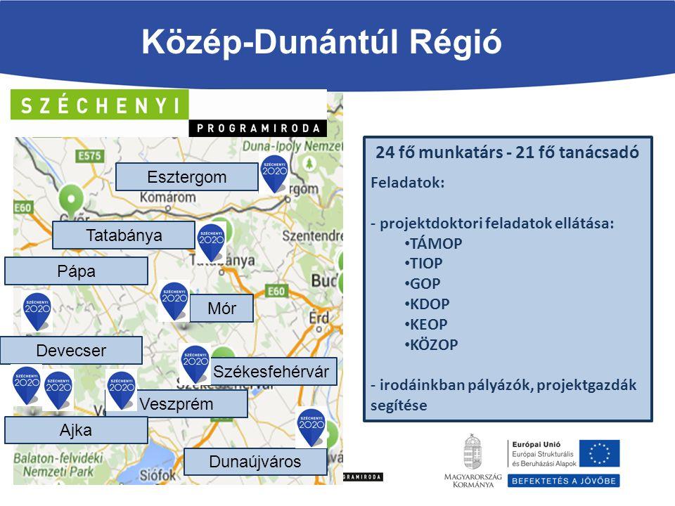 Közép-Dunántúl Régió 24 fő munkatárs - 21 fő tanácsadó Feladatok: - projektdoktori feladatok ellátása: TÁMOP TIOP GOP KDOP KEOP KÖZOP - irodáinkban pályázók, projektgazdák segítése Székesfehérvár Tatabánya Esztergom Veszprém Devecser Ajka Pápa Dunaújváros Mór