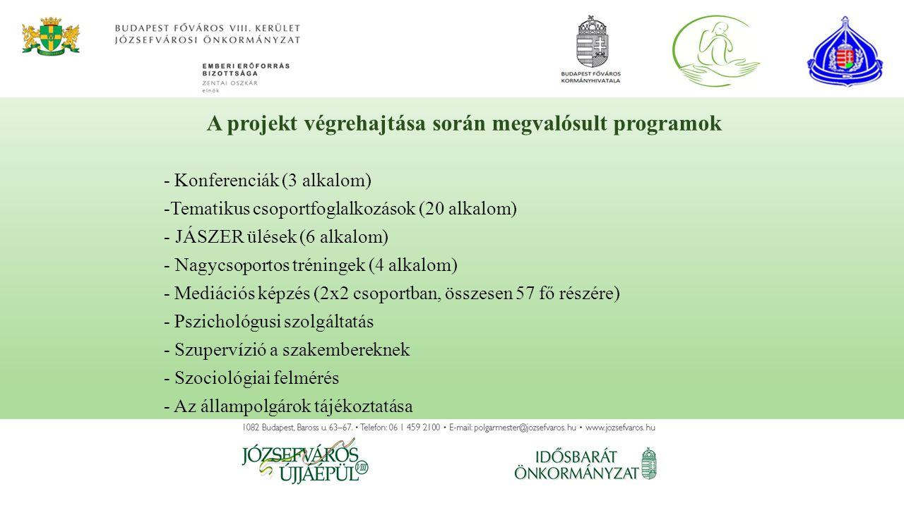 - Konferenciák (3 alkalom) -Tematikus csoportfoglalkozások (20 alkalom) - JÁSZER ülések (6 alkalom) - Nagycsoportos tréningek (4 alkalom) - Mediációs képzés (2x2 csoportban, összesen 57 fő részére) - Pszichológusi szolgáltatás - Szupervízió a szakembereknek - Szociológiai felmérés - Az állampolgárok tájékoztatása A projekt végrehajtása során megvalósult programok