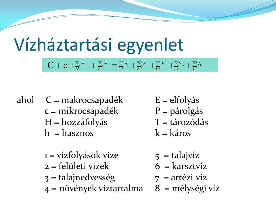 Vízháztartási egyenlet ahol C = makrocsapadékE = elfolyás c = mikrocsapadék P = párolgás H = hozzáfolyás T = tározódás h = hasznosk = káros 1 = vízfolyások vize5 = talajvíz 2 = felületi vizek6 = karsztvíz 3 = talajnedvesség7 = artézi víz 4 = növények víztartalma8 = mélységi víz C + c + + = + + + +
