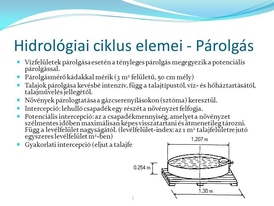 Hidrológiai ciklus elemei - Párolgás Vízfelületek párolgása esetén a tényleges párolgás megegyezik a potenciális párolgással.