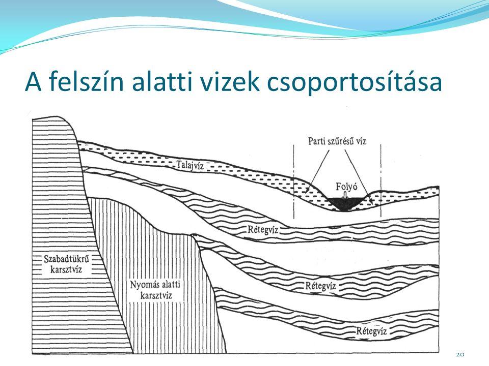 A felszín alatti vizek csoportosítása 20