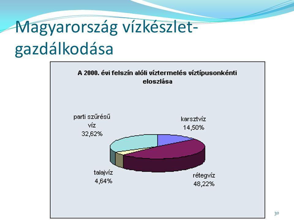 Magyarország vízkészlet- gazdálkodása 30