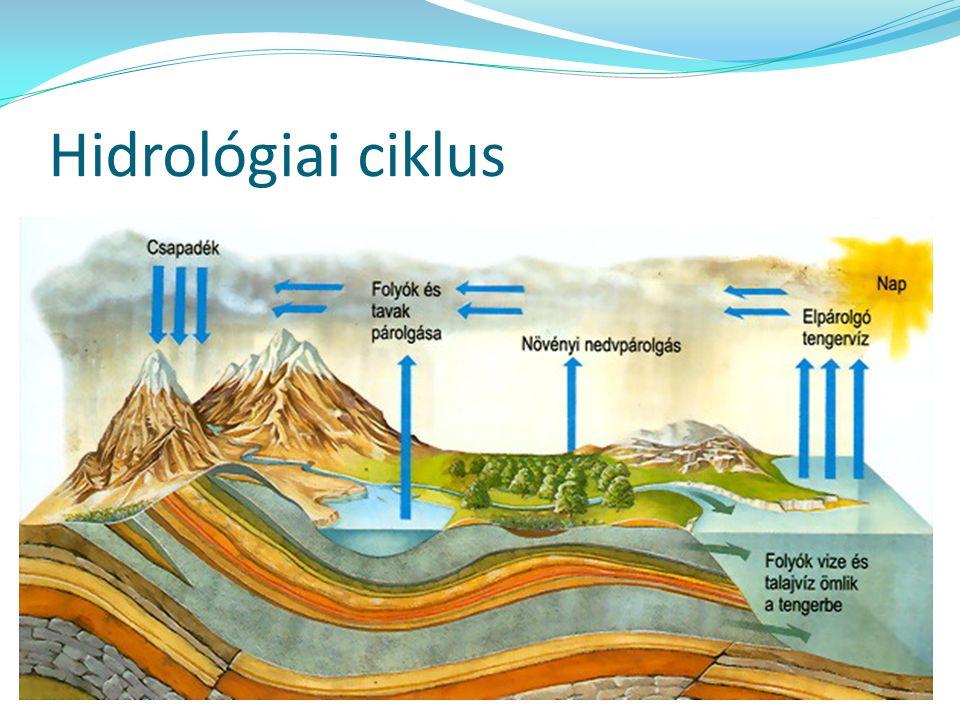 Hidrológiai ciklus
