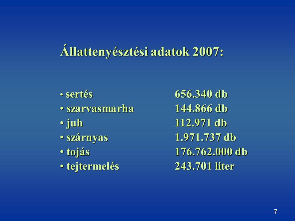 7 sertés656.340 db sertés656.340 db szarvasmarha144.866 db szarvasmarha144.866 db juh112.971 db juh112.971 db szárnyas1.971.737 db szárnyas1.971.737 db tojás 176.762.000 db tojás 176.762.000 db tejtermelés243.701 liter tejtermelés243.701 liter Állattenyésztési adatok 2007:
