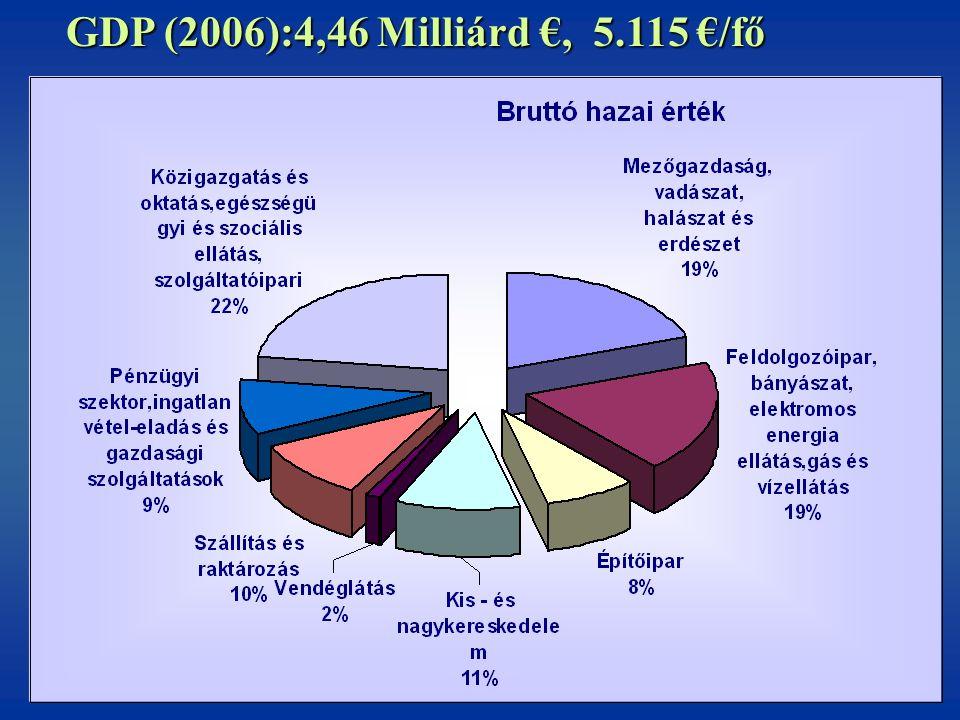 9 GDP (2006):4,46 Milliárd €, 5.115 €/fő