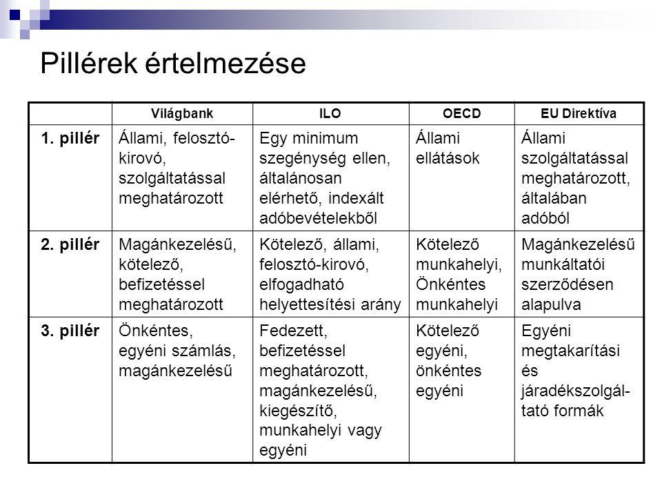 Pillérek értelmezése VilágbankILOOECDEU Direktíva 1.