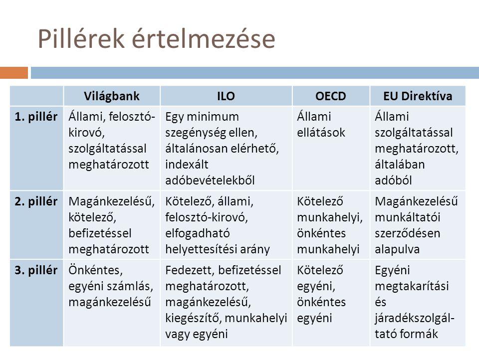 VilágbankILOOECDEU Direktíva 1.