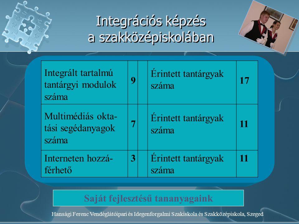 Hansági Ferenc Vendéglátóipari és Idegenforgalmi Szakiskola és Szakközépiskola, Szeged Integrációs képzés a szakközépiskolában Integrált tartalmú tantárgyi modulok száma 9 Érintett tantárgyak száma 17 Multimédiás okta- tási segédanyagok száma 7 Érintett tantárgyak száma 11 Interneten hozzá- férhető 3Érintett tantárgyak száma 11 Saját fejlesztésű tananyagaink