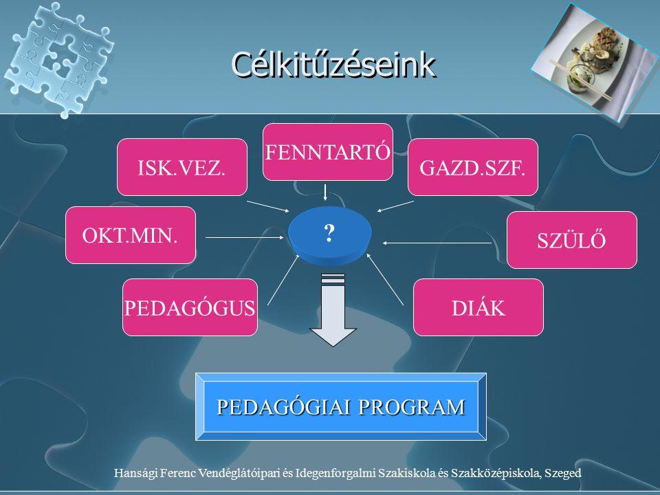 Hansági Ferenc Vendéglátóipari és Idegenforgalmi Szakiskola és Szakközépiskola, Szeged Célkitűzéseink FENNTARTÓ ISK.VEZ.