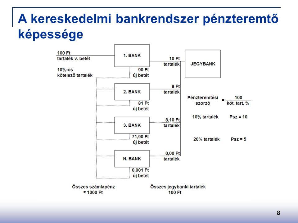 8 A kereskedelmi bankrendszer pénzteremtő képessége