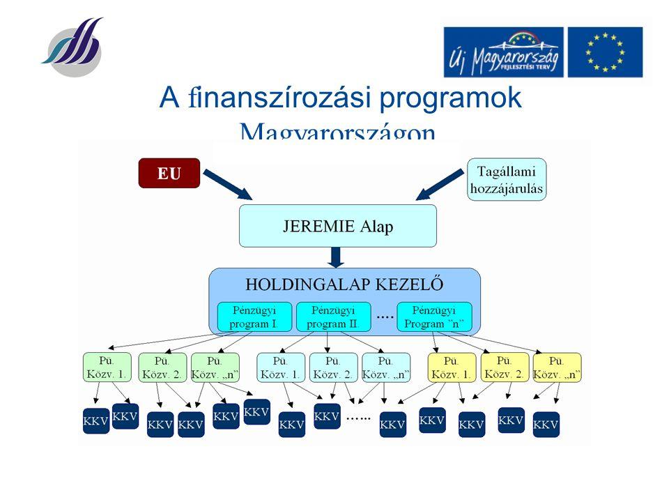 A f inanszírozási programok Magyarországon