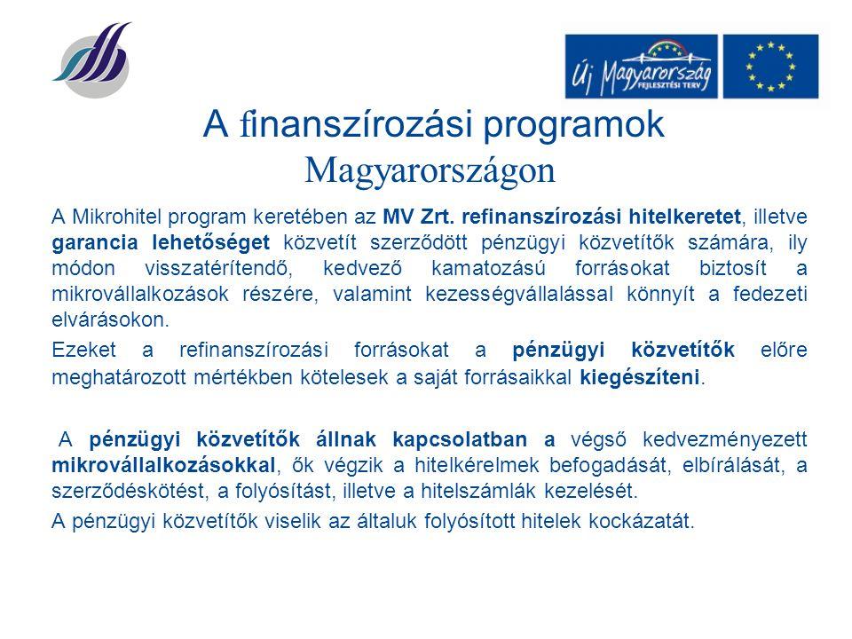 A Mikrohitel program keretében az MV Zrt.