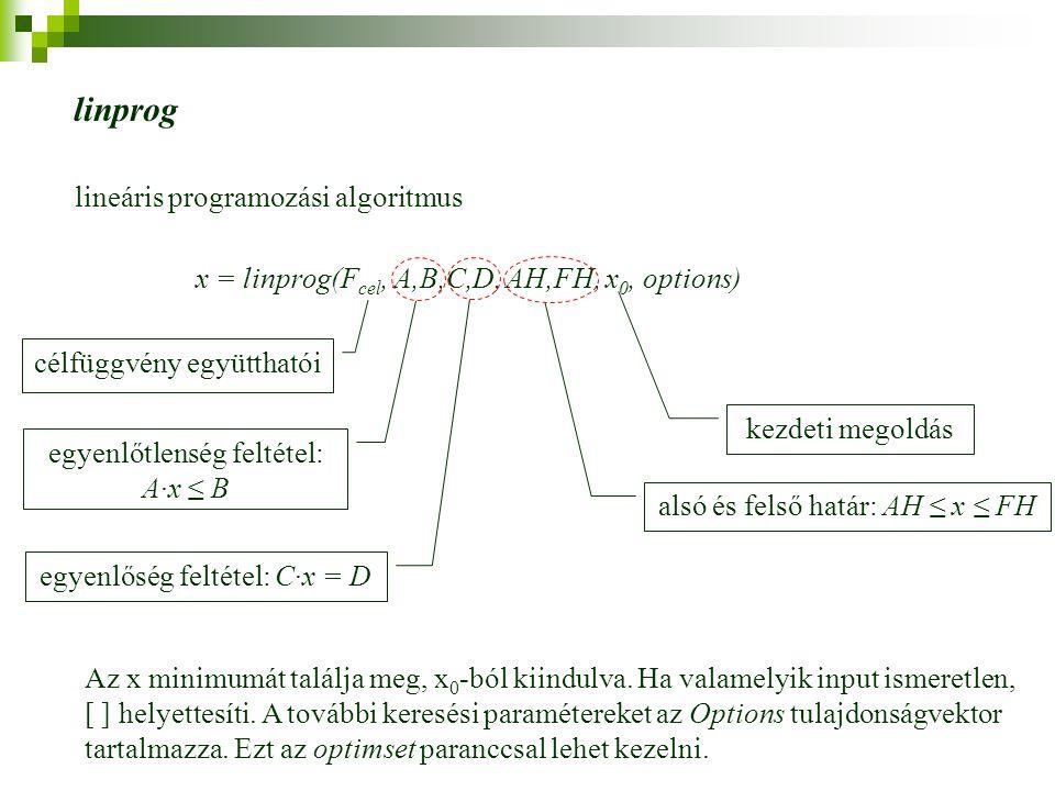 linprog lineáris programozási algoritmus x = linprog(F cel, A,B,C,D, AH,FH, x 0, options) célfüggvény együtthatói kezdeti megoldás egyenlőtlenség feltétel: A·x ≤ B Az x minimumát találja meg, x 0 -ból kiindulva.