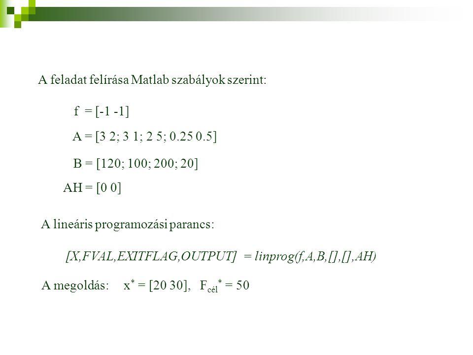 A feladat felírása Matlab szabályok szerint: B = [120; 100; 200; 20] AH = [0 0] A = [3 2; 3 1; 2 5; 0.25 0.5] f = [-1 -1] [X,FVAL,EXITFLAG,OUTPUT] = linprog(f,A,B,[],[],AH) A lineáris programozási parancs: A megoldás: x * = [20 30], F cél * = 50