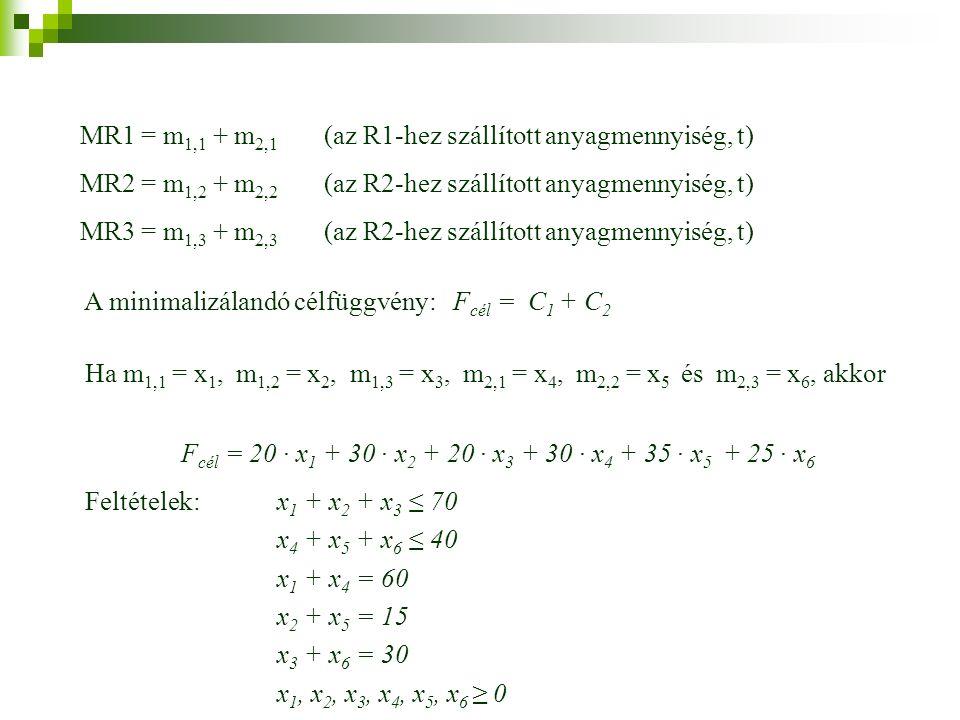 MR1 = m 1,1 + m 2,1 (az R1-hez szállított anyagmennyiség, t) MR2 = m 1,2 + m 2,2 (az R2-hez szállított anyagmennyiség, t) MR3 = m 1,3 + m 2,3 (az R2-hez szállított anyagmennyiség, t) A minimalizálandó célfüggvény: F cél = C 1 + C 2 Ha m 1,1 = x 1, m 1,2 = x 2, m 1,3 = x 3, m 2,1 = x 4, m 2,2 = x 5 és m 2,3 = x 6, akkor F cél = 20 · x 1 + 30 · x 2 + 20 · x 3 + 30 · x 4 + 35 · x 5 + 25 · x 6 Feltételek: x 1 + x 2 + x 3 ≤ 70 x 4 + x 5 + x 6 ≤ 40 x 1 + x 4 = 60 x 2 + x 5 = 15 x 3 + x 6 = 30 x 1, x 2, x 3, x 4, x 5, x 6 ≥ 0