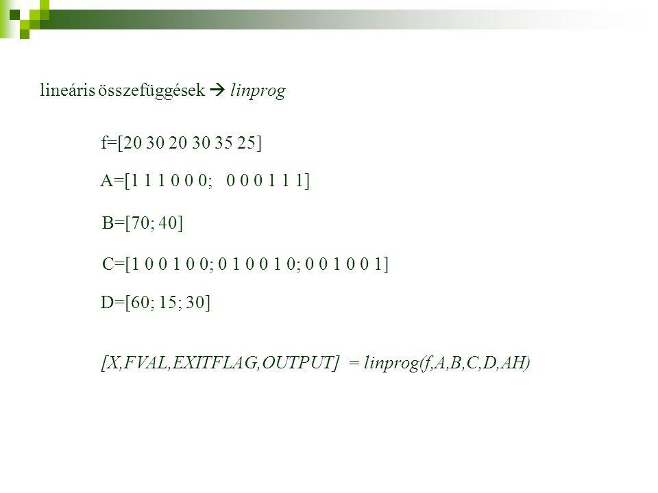 f=[20 30 20 30 35 25] A=[1 1 1 0 0 0; 0 0 0 1 1 1] B=[70; 40] C=[1 0 0 1 0 0; 0 1 0 0 1 0; 0 0 1 0 0 1] D=[60; 15; 30] lineáris összefüggések  linprog [X,FVAL,EXITFLAG,OUTPUT] = linprog(f,A,B,C,D,AH)