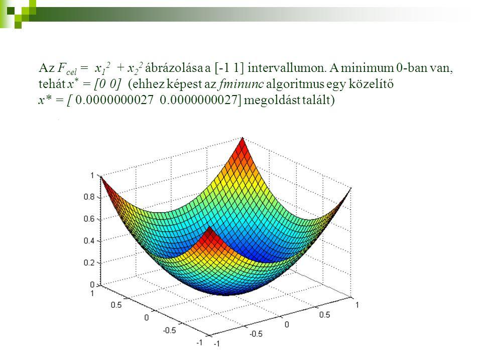 Az F cel = x 1 2 + x 2 2 ábrázolása a [-1 1] intervallumon.