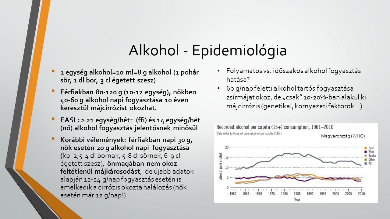 Alkohol - Epidemiológia 1 egység alkohol=10 ml=8 g alkohol (1 pohár sör, 1 dl bor, 3 cl égetett szesz) Férfiakban 80-120 g (10-12 egység), nőkben 40-60 g alkohol napi fogyasztása 10 éven keresztül májcirrózist okozhat.