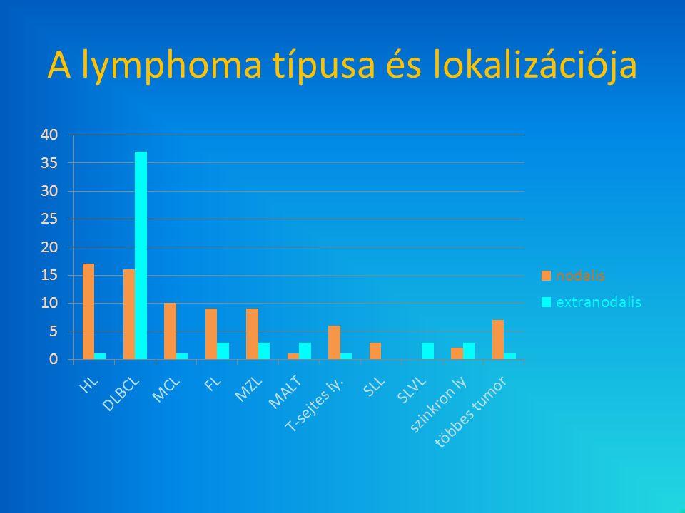 A lymphoma típusa és lokalizációja