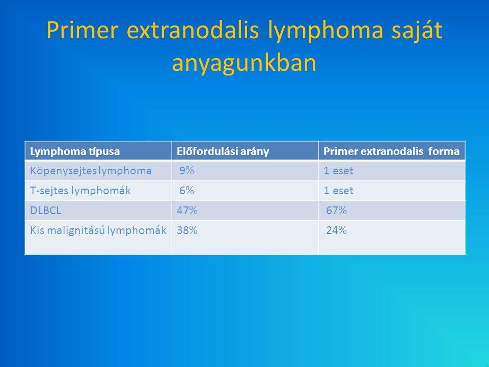 Primer extranodalis lymphoma saját anyagunkban Lymphoma típusaElőfordulási arányPrimer extranodalis forma Köpenysejtes lymphoma 9%1 eset T-sejtes lymp