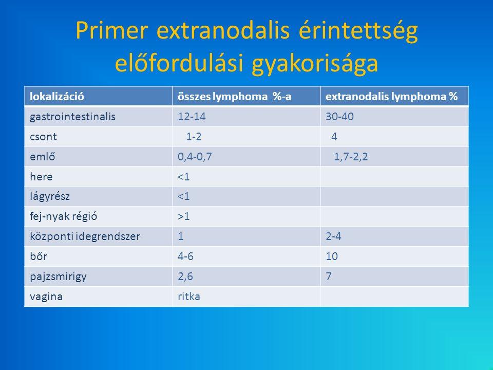 lokalizációösszes lymphoma %-aextranodalis lymphoma % gastrointestinalis12-1430-40 csont 1-2 4 emlő0,4-0,7 1,7-2,2 here<1 lágyrész<1 fej-nyak régió>1