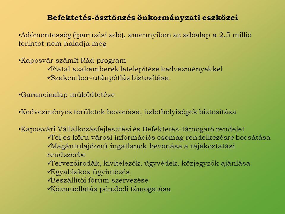 Befektetés-ösztönzés önkormányzati eszközei Adómentesség (iparűzési adó), amennyiben az adóalap a 2,5 millió forintot nem haladja meg Kaposvár számít Rád program Fiatal szakemberek letelepítése kedvezményekkel Szakember-utánpótlás biztosítása Garanciaalap működtetése Kedvezményes területek bevonása, üzlethelyiségek biztosítása Kaposvári Vállalkozásfejlesztési és Befektetés-támogató rendelet Teljes körű városi információs csomag rendelkezésre bocsátása Magántulajdonú ingatlanok bevonása a tájékoztatási rendszerbe Tervezőirodák, kivitelezők, ügyvédek, közjegyzők ajánlása Egyablakos ügyintézés Beszállítói fórum szervezése Közműellátás pénzbeli támogatása