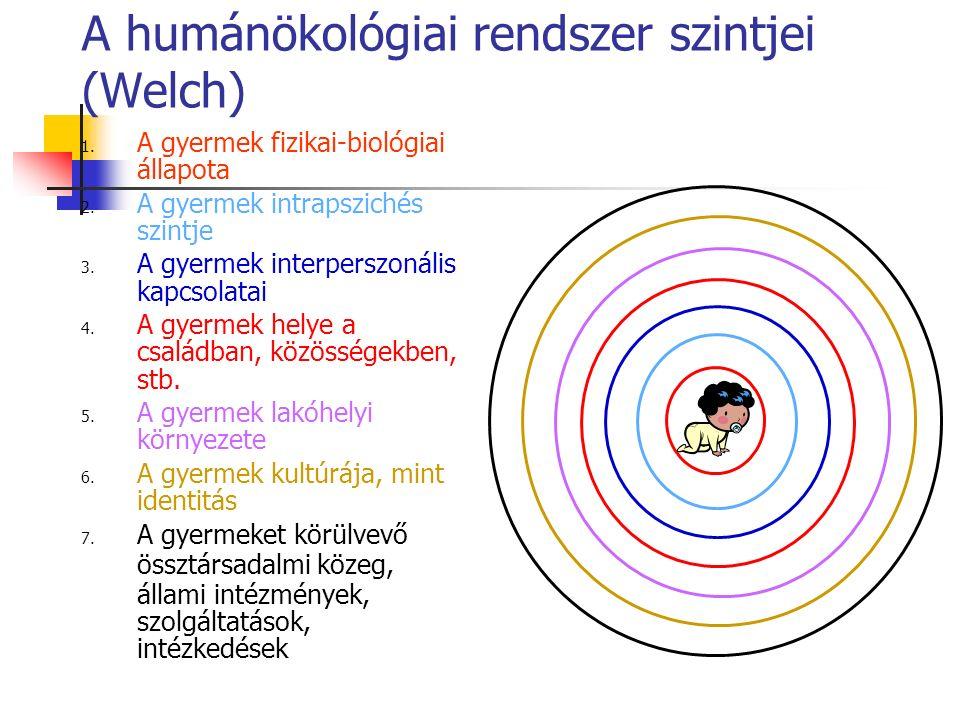 A humánökológiai rendszer szintjei (Welch) 1. A gyermek fizikai-biológiai állapota 2.