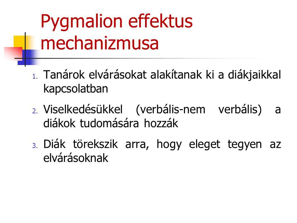 Pygmalion effektus mechanizmusa 1. Tanárok elvárásokat alakítanak ki a diákjaikkal kapcsolatban 2.