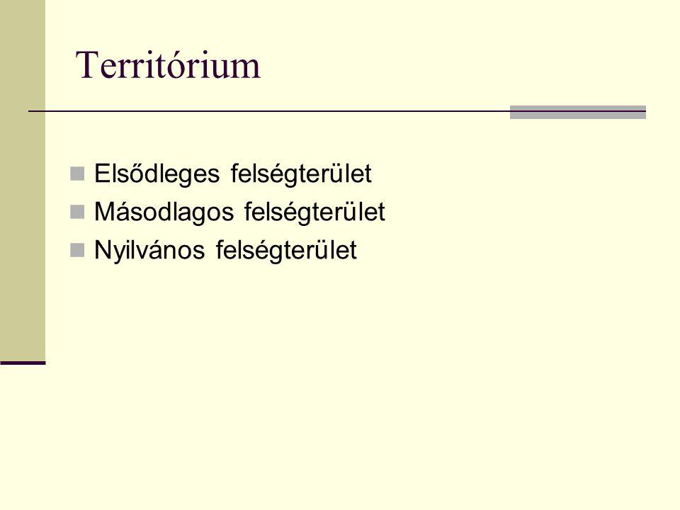 Territórium Elsődleges felségterület Másodlagos felségterület Nyilvános felségterület
