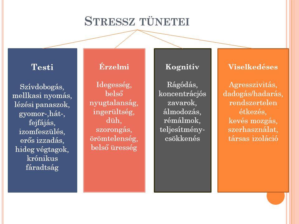 S TRESSZ TÜNETEI Testi Szívdobogás, mellkasi nyomás, lézési panaszok, gyomor-,hát-, fejfájás, izomfeszülés, erős izzadás, hideg végtagok, krónikus fáradtság Érzelmi Idegesség, belső nyugtalanság, ingerültség, düh, szorongás, örömtelenség, belső üresség Kognitív Rágódás, koncentrácjós zavarok, álmodozás, rémálmok, teljesítmény- csökkenés Viselkedéses Agresszivitás, dadogás/hadarás, rendszertelen étkezés, kevés mozgás, szerhasználat, társas izoláció