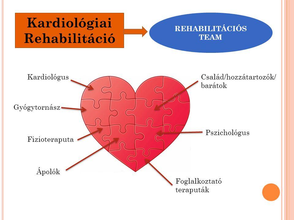Kardiológiai Rehabilitáció REHABILITÁCIÓS TEAM Kardiológus Gyógytornász Fizioteraputa Ápolók Foglalkoztató teraputák Pszichológus Család/hozzátartozók/ barátok