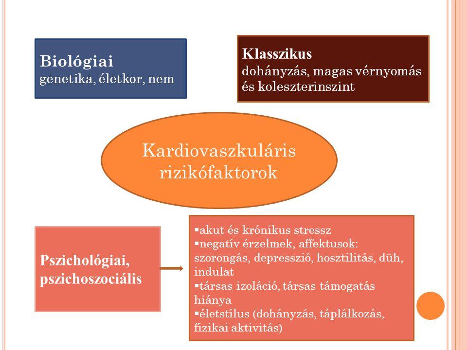 Kardiovaszkuláris rizikófaktorok Biológiai genetika, életkor, nem Klasszikus dohányzás, magas vérnyomás és koleszterinszint Pszichológiai, pszichoszoc