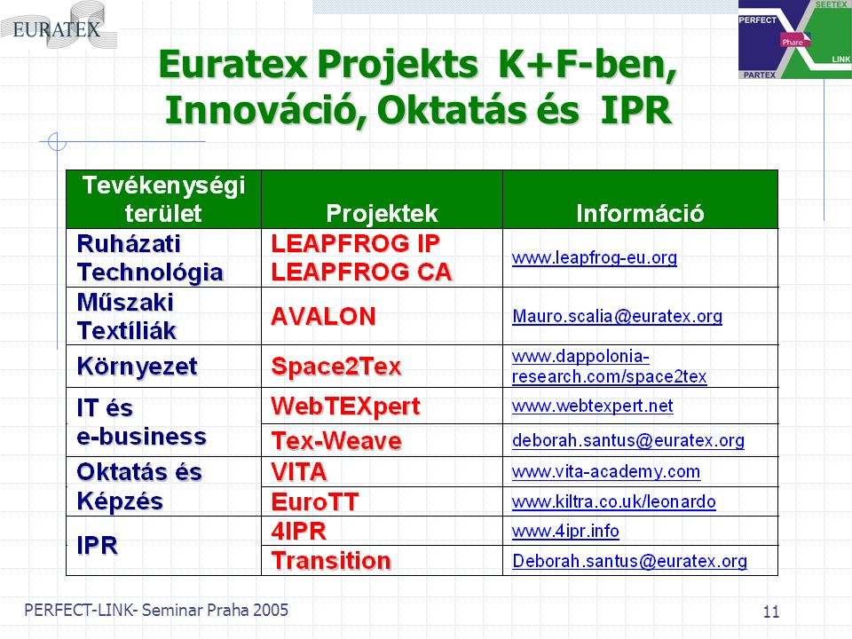 PERFECT-LINK- Seminar Praha 2005 11 Euratex Projekts Projekts K+F-ben, Innováció, Innováció, Oktatás és és IPR