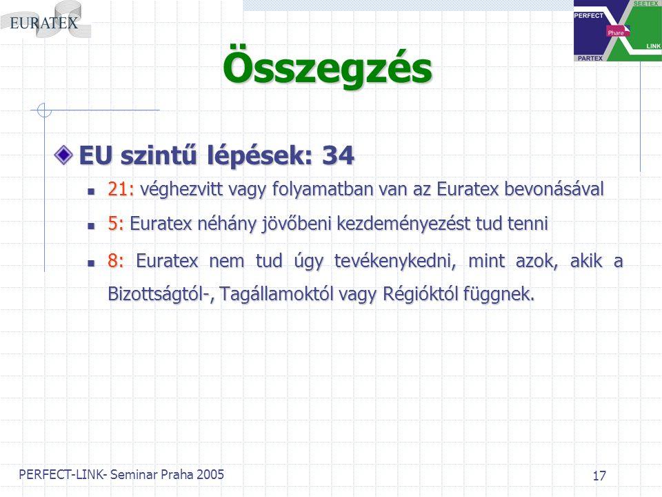 PERFECT-LINK- Seminar Praha 2005 17 Összegzés EU szintű lépések: 34 21: véghezvitt vagy folyamatban van az Euratex bevonásával 5: Euratex néhány jövőbeni kezdeményezést tud tenni 8: Euratex nem tud úgy tevékenykedni, mint azok, akik a Bizottságtól-, Tagállamoktól vagy Régióktól függnek.