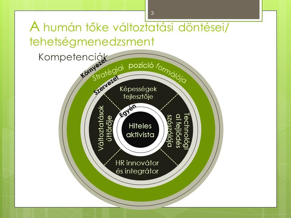 A humán tőke változtatási döntései/ tehetségmenedzsment Kompetenciák 3 Környezet Szervezet Egyén Hiteles aktivista pozíció Képességek fejlesztője Vált