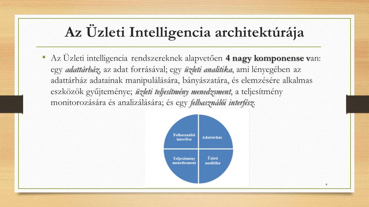 Az Üzleti Intelligencia architektúrája 4 nagy komponense v adattárházüzleti analitika üzleti teljesítmény menedzsment felhasználói interfész Az Üzleti intelligencia rendszereknek alapvetően 4 nagy komponense van: egy adattárház, az adat forrásával; egy üzleti analitika, ami lényegében az adattárház adatainak manipulálására, bányászatára, és elemzésére alkalmas eszközök gyűjteménye; üzleti teljesítmény menedzsment, a teljesítmény monitorozására és analizálására; és egy felhasználói interfész.