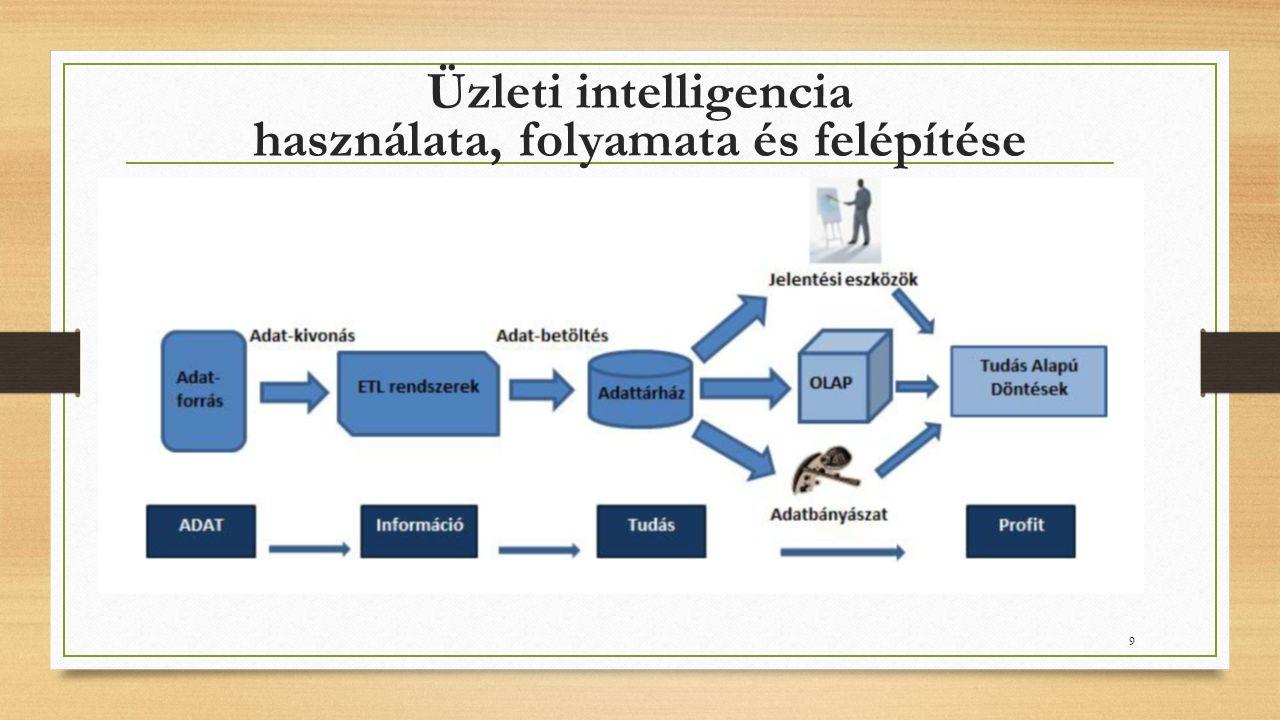 Üzleti intelligencia használata, folyamata és felépítése 9