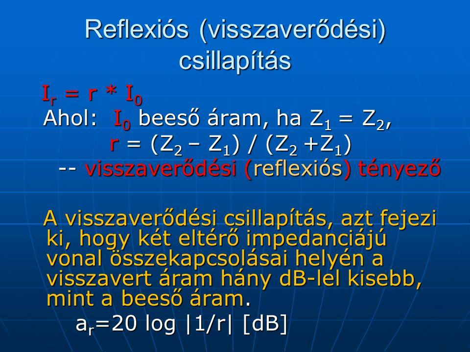 I r = r * I 0 I r = r * I 0 Ahol: I 0 beeső áram, ha Z 1 = Z 2, Ahol: I 0 beeső áram, ha Z 1 = Z 2, r = (Z 2 – Z 1 ) / (Z 2 +Z 1 ) r = (Z 2 – Z 1 ) / (Z 2 +Z 1 ) -- visszaverődési (reflexiós) tényező -- visszaverődési (reflexiós) tényező A visszaverődési csillapítás, azt fejezi ki, hogy két eltérő impedanciájú vonal összekapcsolásai helyén a visszavert áram hány dB-lel kisebb, mint a beeső áram.